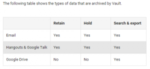 Google Vault archiving and logging