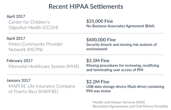 recent hipaa fines